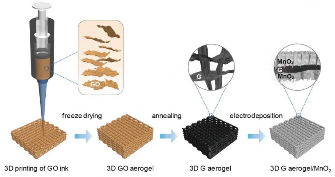 Vật liệu aerogel - nhẹ nhất thế giới được in 3D đầy hứa hẹn trong tương lai